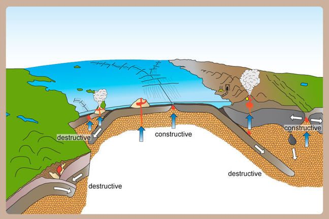 Cross section of plate tectonics geology Pinterest Plate - copy world map with ocean trenches