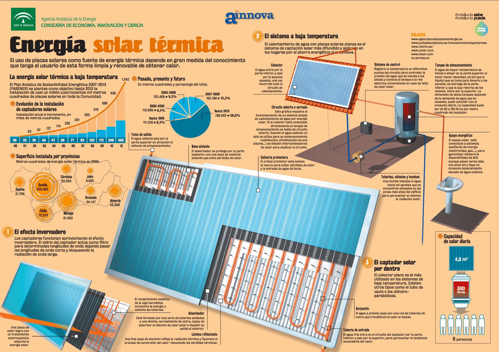 Energia Termosolar En Israel Energia Solar Termica Energia Solar Energia Renovable