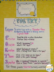 Poetry anchor chart. https://www.teacherspayteachers.com/Product/Teaching-Reading-by-Genre-A-Teachers-Guide-Materials-1927458