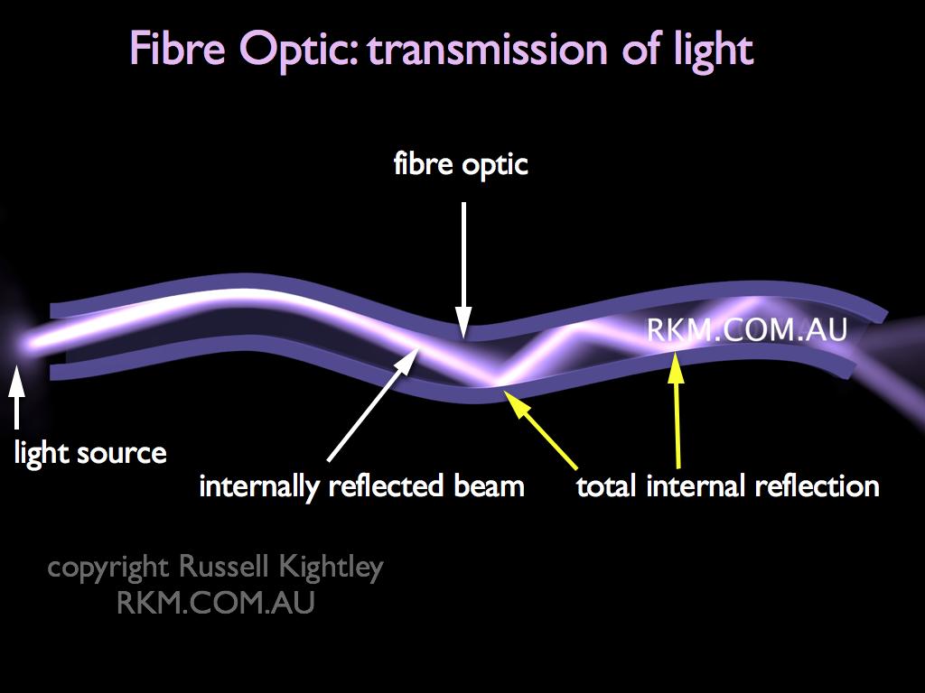 labelled diagram of fibre optic transmission of light