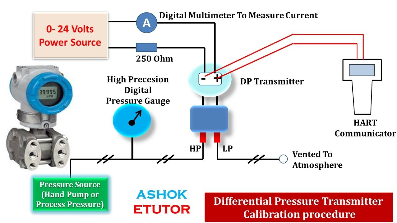 hight resolution of calibration procedure of differential pressure transmitter by using hart