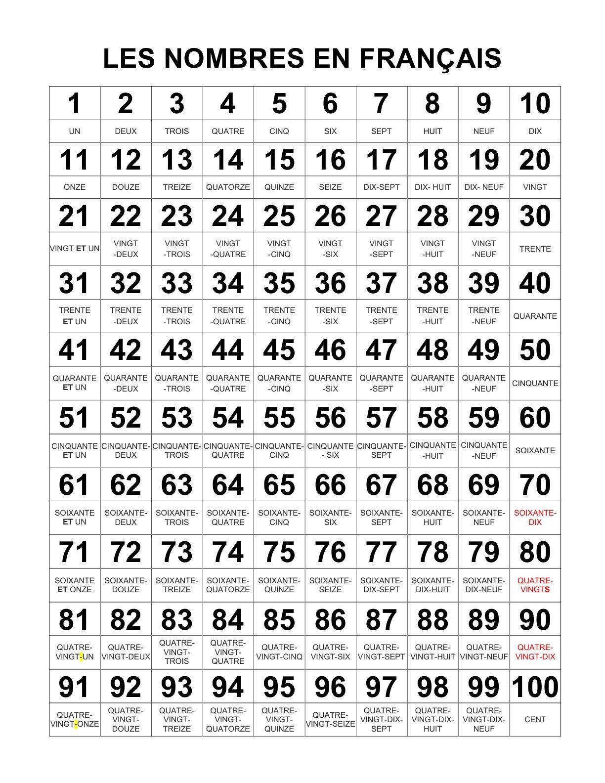 Numeri in francese con pronuncia - La …