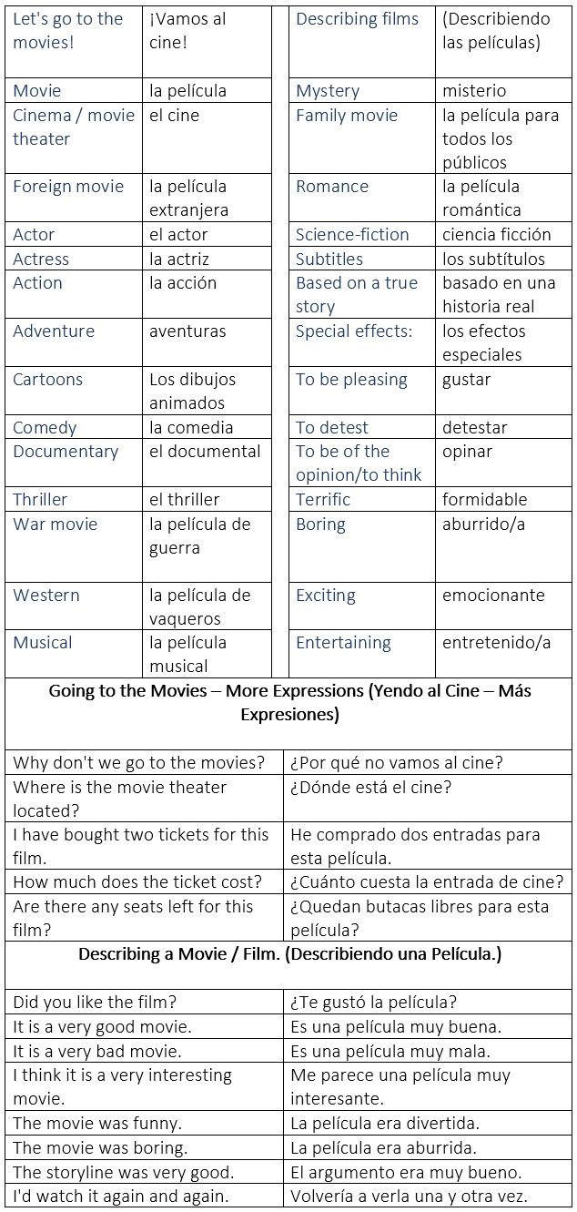 At The Movies General Vocabulary En El Cine Vocabulario General Describing A Movie Describiendo Una Pelícu Spanish Vocabulary Spanish Language Teaching