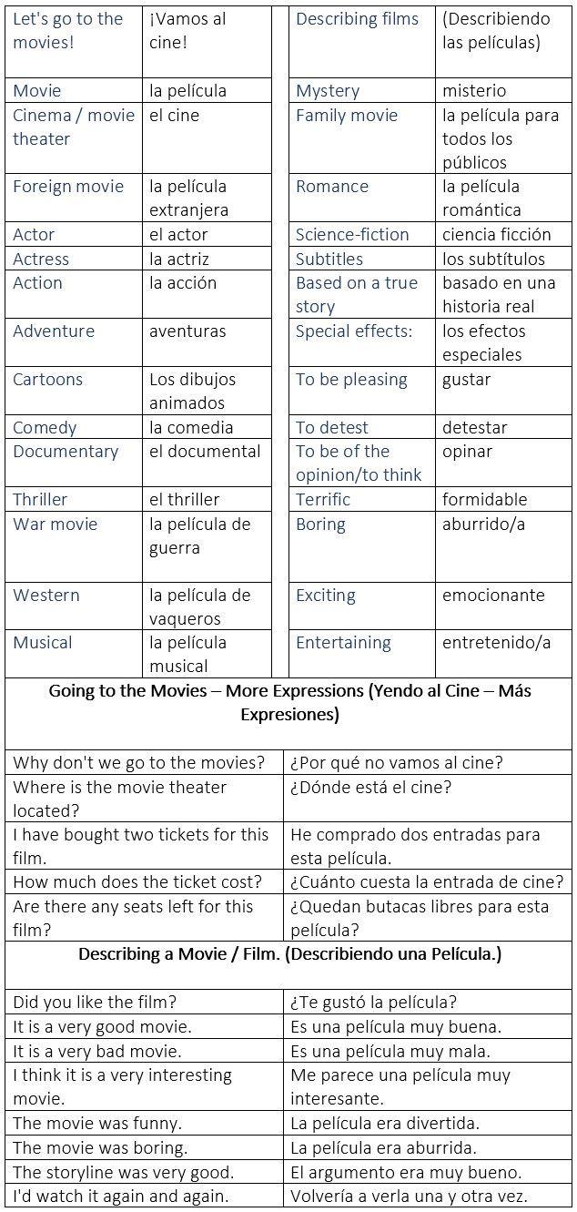 At The Movies General Vocabulary En El Cine Vocabulario General Describing A Movie Describiendo Una Pelí Spanish Vocabulary Spanish Language Vocabulary