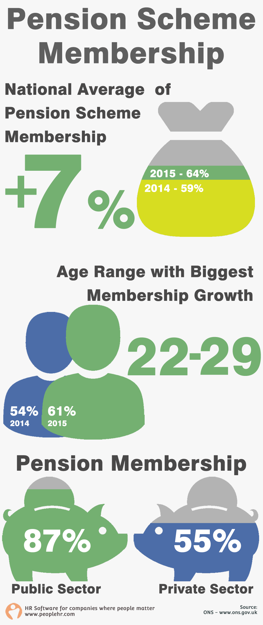 How Pension Scheme Membership Is Evolving Uk Pension Private
