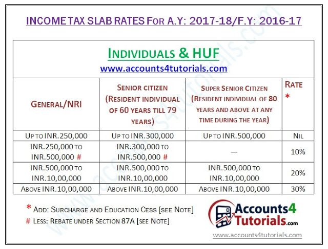 Income Tax Slab Rates for Assessment Year 2017-18\/ Financial Year - accounting balance sheet