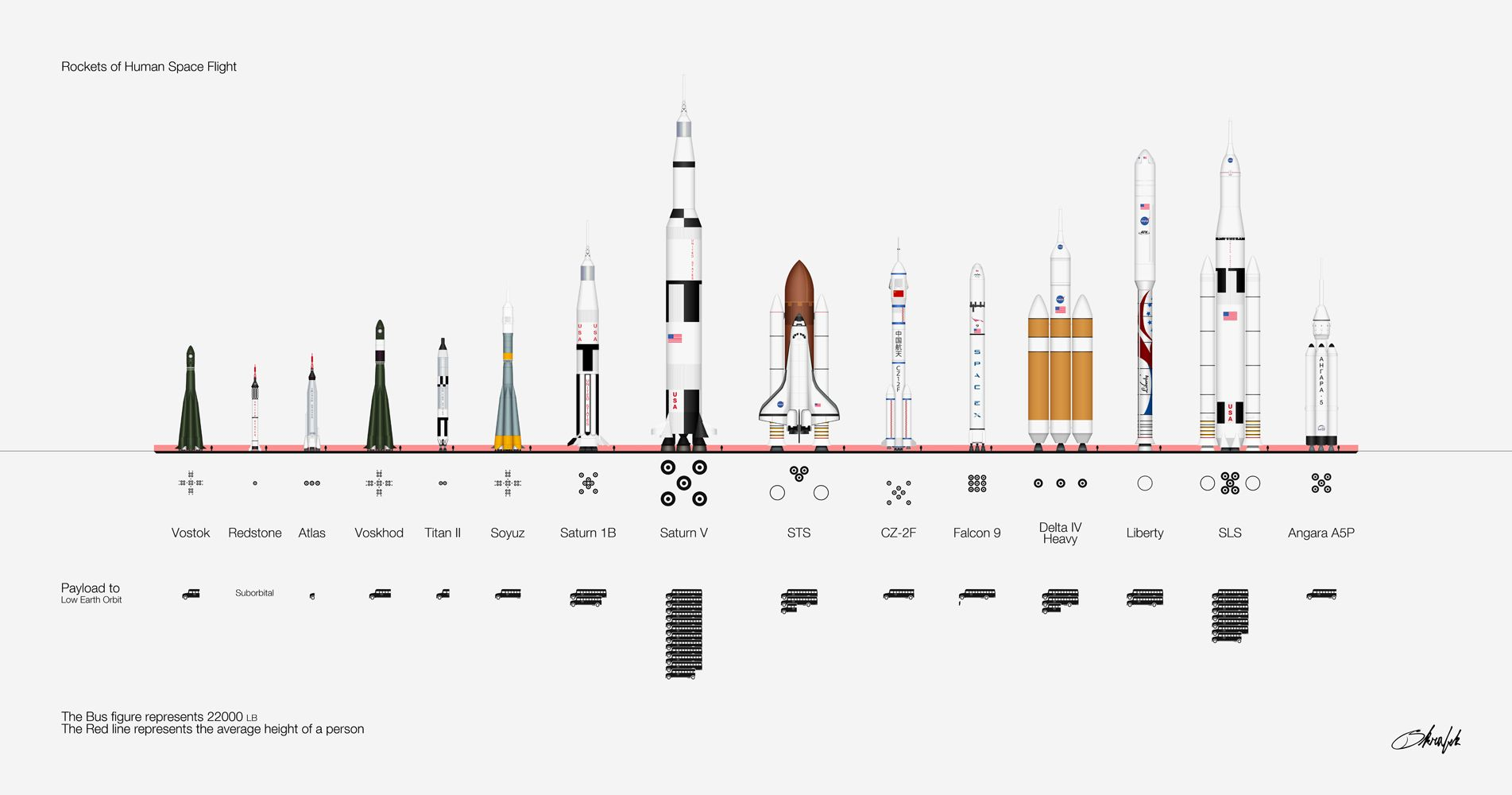Rockets And The Payload They Ve Moved