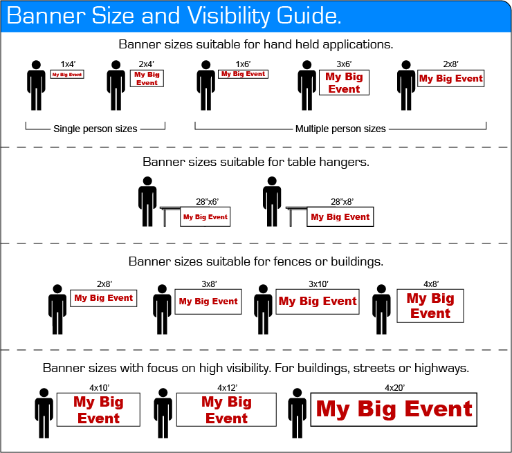 Banner Size And Visibility Guide Suggested Sizes For Specific Conditions Banner Sizes Vinyl Banner Printing Vinyl Banners