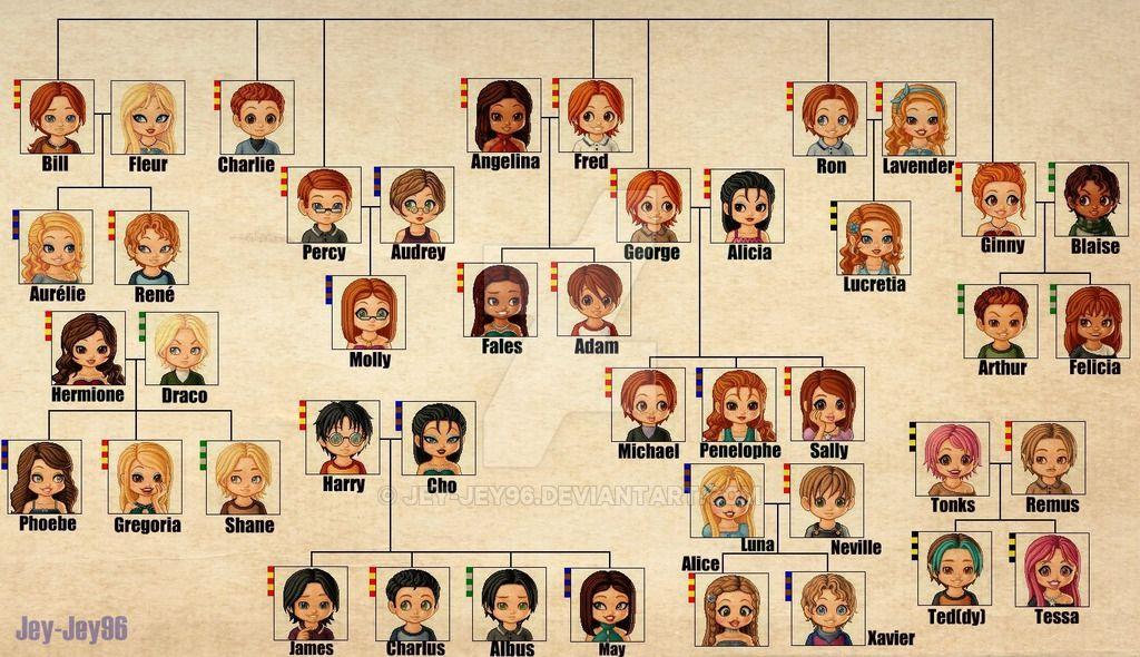 Alternative Hp Family Tree Harry Potter Family Tree Weasley Family Tree Weasley Family