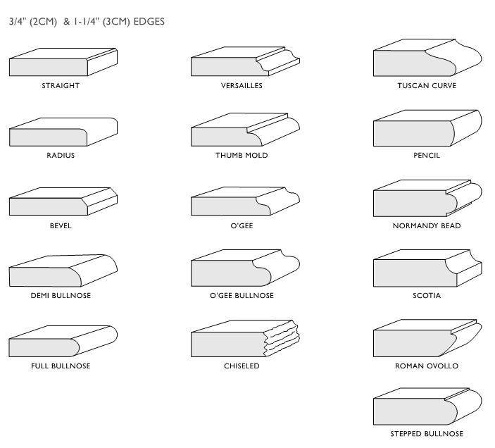 Image result for types of benchtop edge