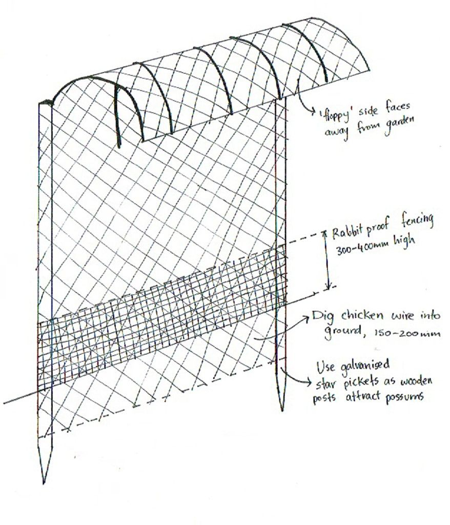 floppy fence diagram, Possum, wallaby, and rabbit proof fence | Farm ...