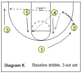 Notes on the Read and React Offense, Coach's Clipboard