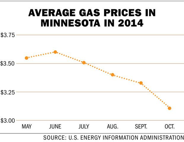 Average gas prices in Minnesota in 2014; Minnesota Legislature shows support for alternative vehicle fuel.