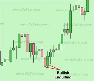 Forex trading for beginners graph analysis