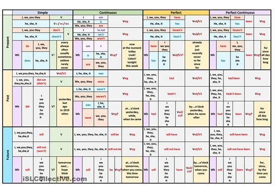 English Verb Tenses Table. I Tried To Make It As Clear As Possible. It's  Can Be Used At The Lesson To Explain English Ve… Verb Tenses, Tenses Chart,  English Verbs