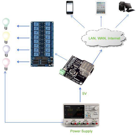 Network Web Server 16 Channels Relay Ethernet Controller Module Remote Control Board Lan Wan Web Server Rj45 Port Rj45 Remote Control Relay