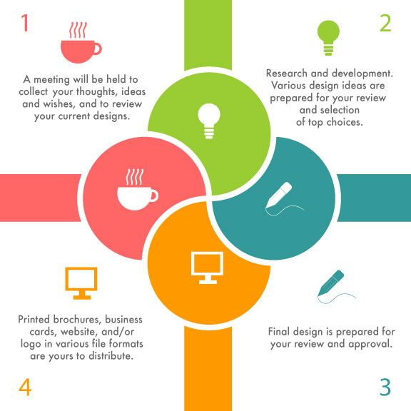 Design Process Infographic | Process of Brand Design