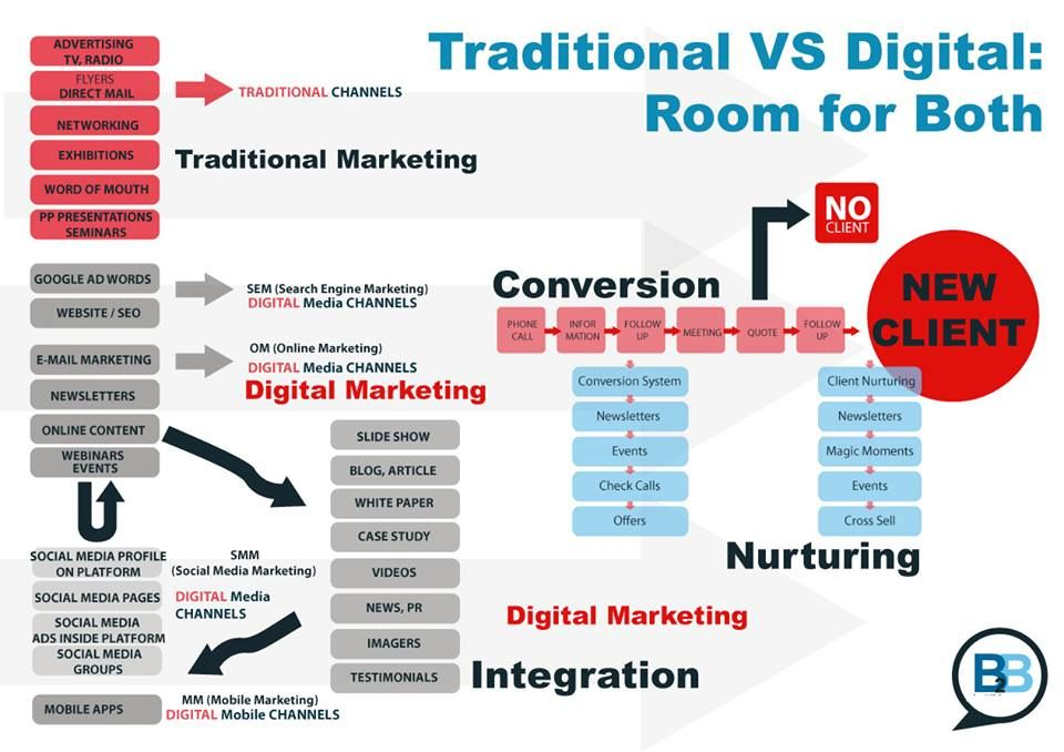 Traditional Vs Digital Marketing Marketing channel