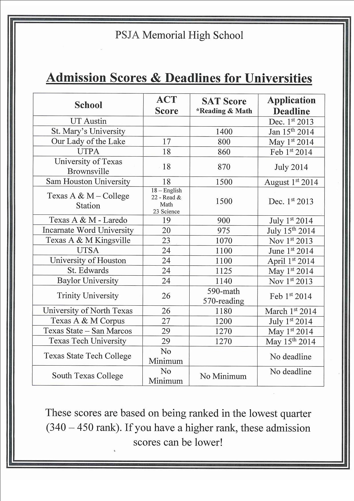 Admission Scores & Deadlines for Universities  #deadlines #universities #ACTscores #SATscores