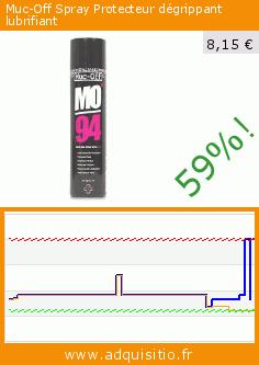 Muc-Off Spray Protecteur dégrippant lubrifiant (Automotive). Réduction de 59%! Prix actuel 8,15 €, l'ancien prix était de 20,04 €. https://www.adquisitio.fr/muc-off/spray-protecteur