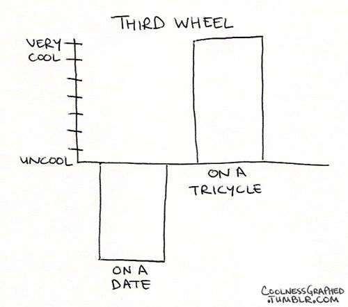 Odd Numbered Wheels Are Almost Never Cool Best dating