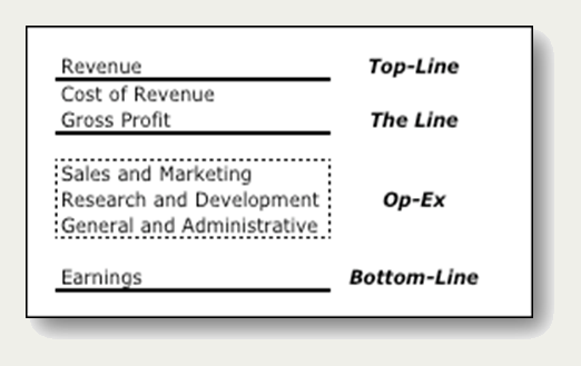 Figure 1. Key elements of income statement. | non-profit bookkeeping ...
