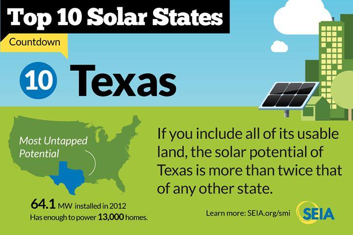 Top 10 Solar States Texas 10 Infographic Solar Energy Solar Solar Energy Companies