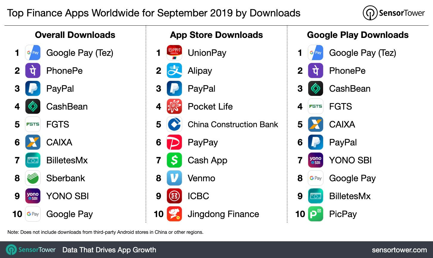 Top Finance Apps Worldwide for September 2019 by Downloads
