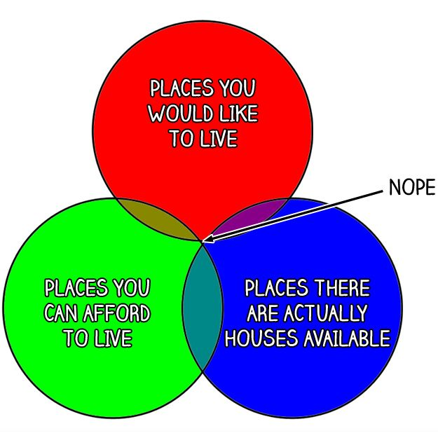 Rental shopping / house hunting reality.  // 22 Venn Diagrams Only British People Will Understand, via Buzzfeed UK