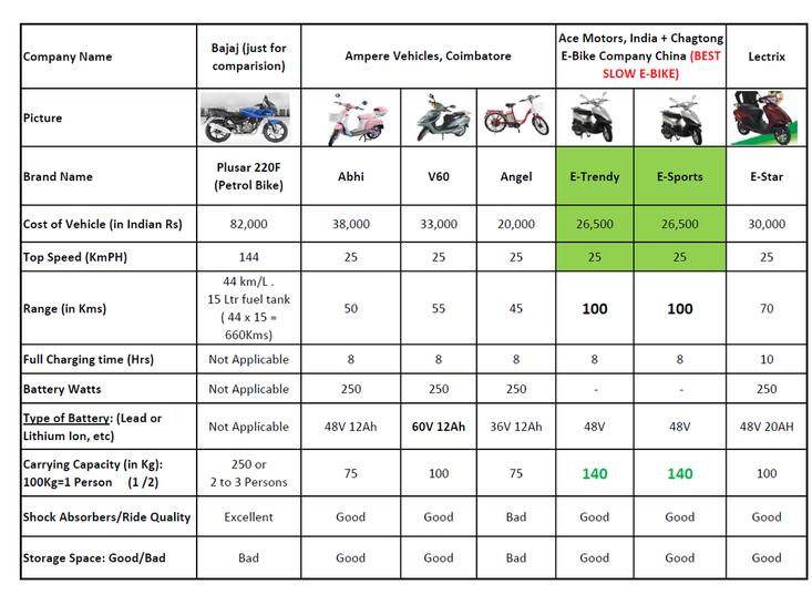 E Bikes In India The Sensible Choice Pluginindia With Images Ebike Best Electric Bikes Bike