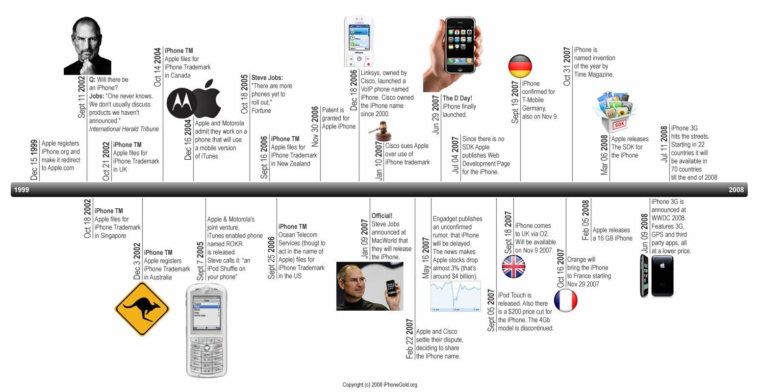 Apple timeline electronics pinterest timeline and tech apple timeline gamestrikefo Image collections