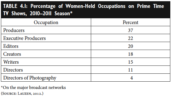 Table 4 1 Percentage Of Women Held Occupations On Prime Time Tv Shows 2010 2011 Season Prime Time Tv Shows Writer