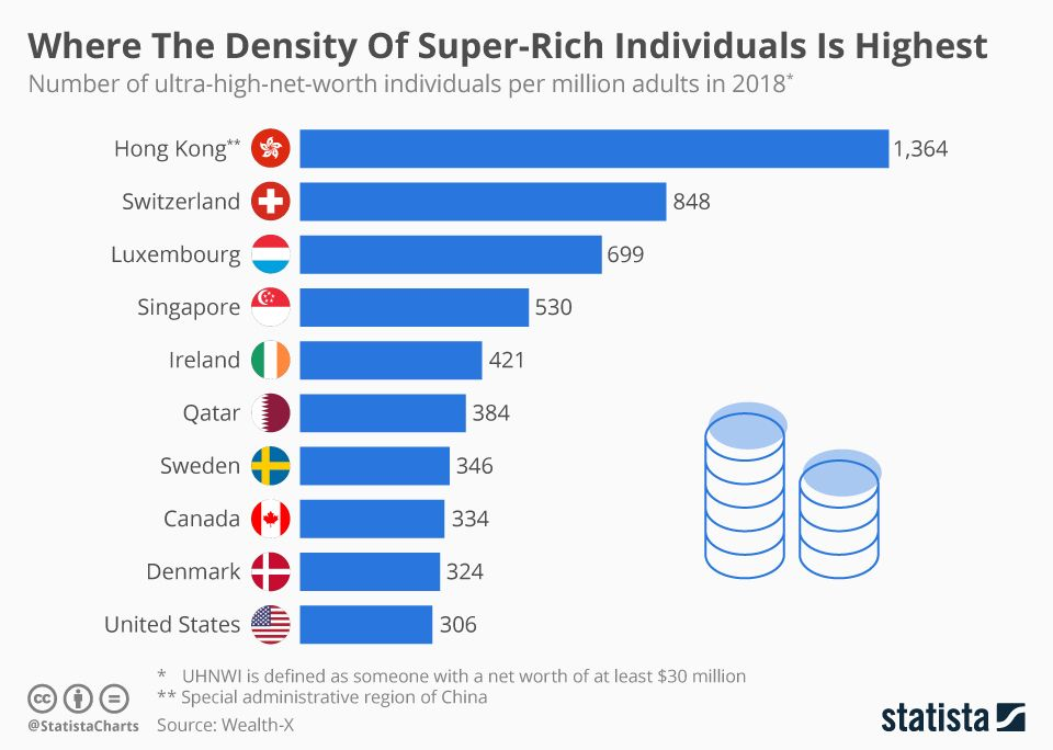 Where The Density Of Super Rich Individuals Is Highest