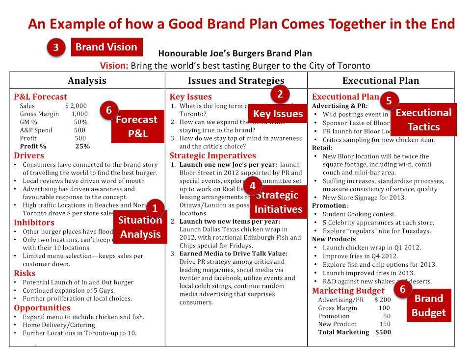 Brand Plan | Branding | Pinterest | Template
