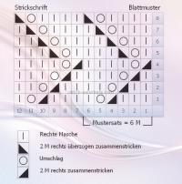 Photo of Strickschrift für Blattmuster – # Blattmuster #Strickschrift #Latmuster #Strickschr …