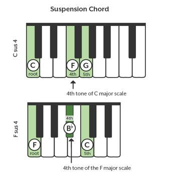 How To Read And Play Piano Chords In 2018 Piano Teaching Pinterest