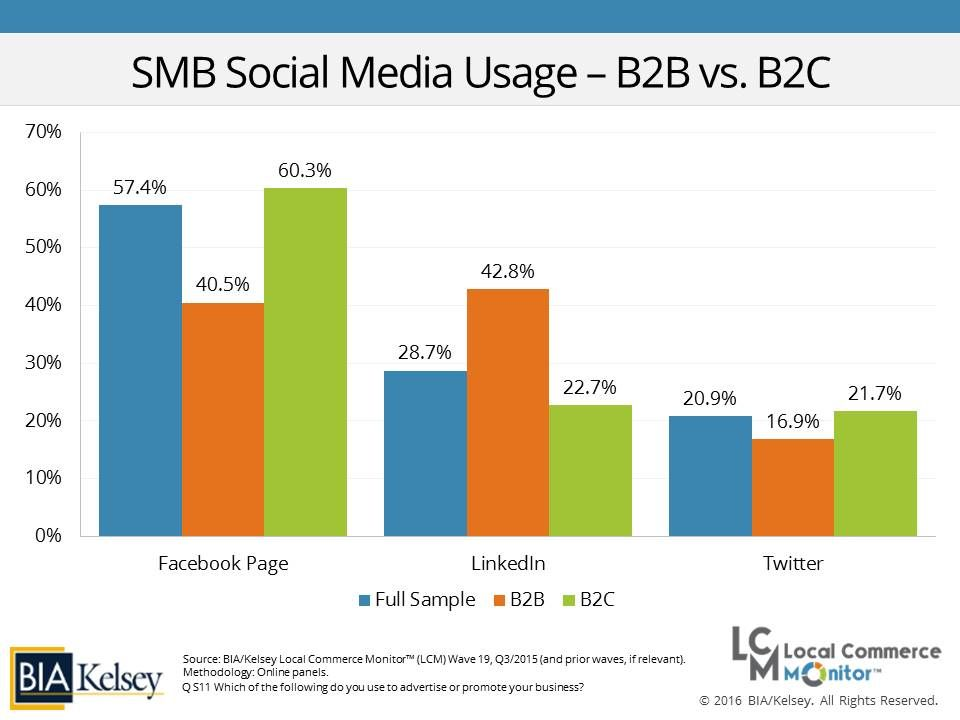 Social Media Usage B2B vs B2C BIA/Kelsey Local Media