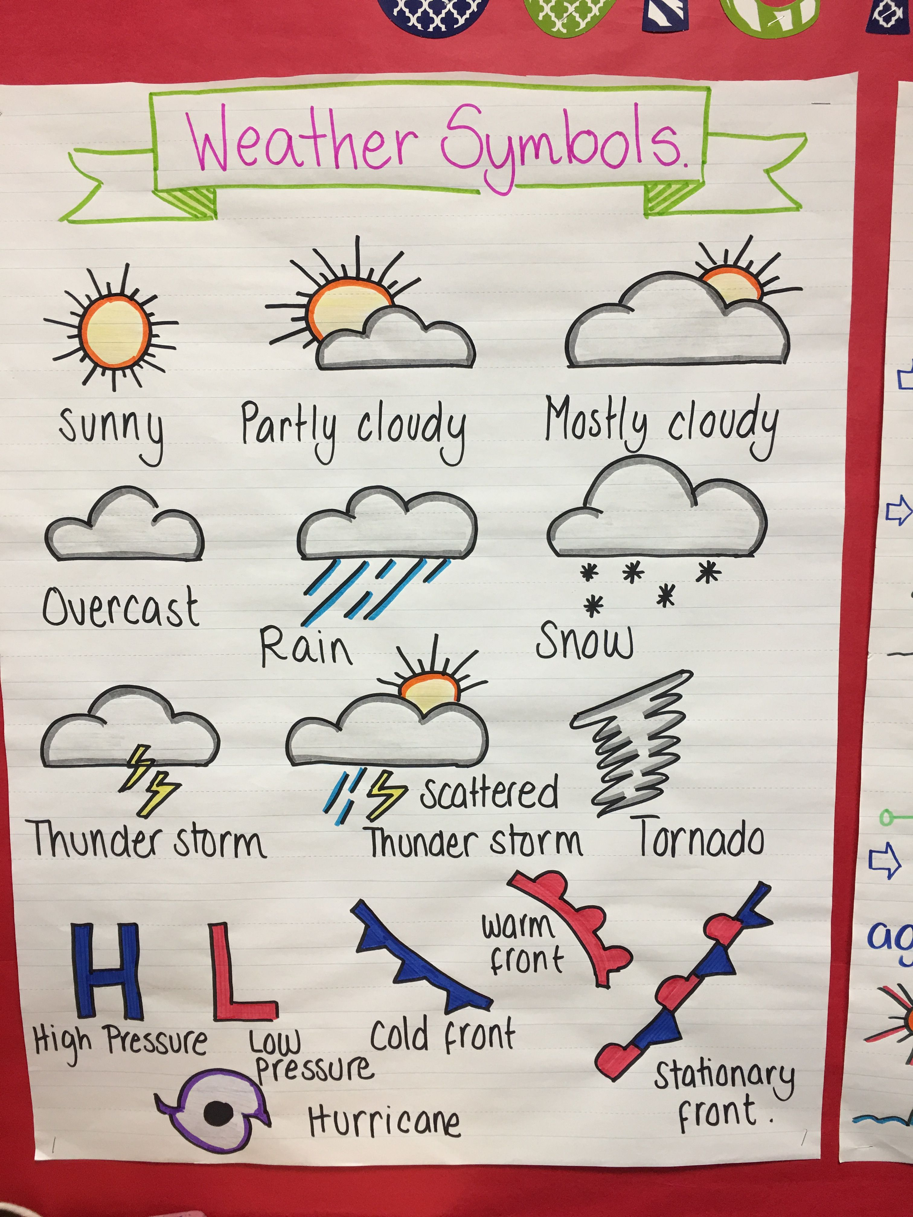 Weather Symbols Anchor Chart