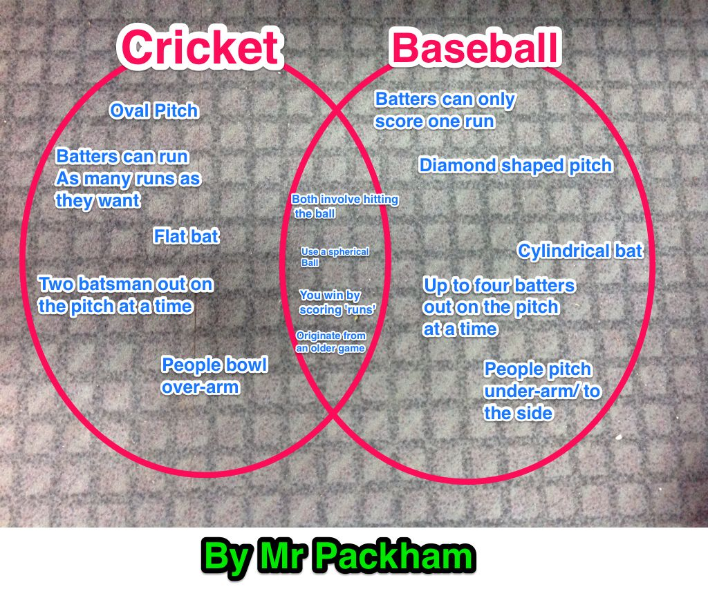 We used skitch to create venn diagrams comparing two different we used skitch to create venn diagrams comparing two different sports as part of a pooptronica