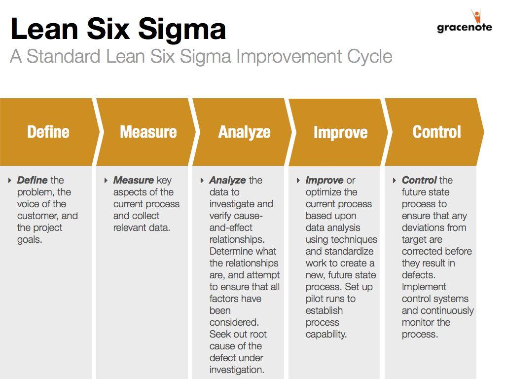 A Standard Lean Six Sigma Improvement Cycle Dave Birckhead