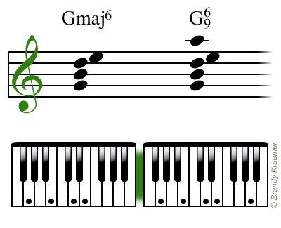Illustrated Major 6th Piano Chords Pianos Music Theory And Bass