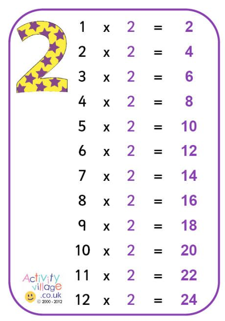 1000+ images about Multiplication Sheets on Pinterest
