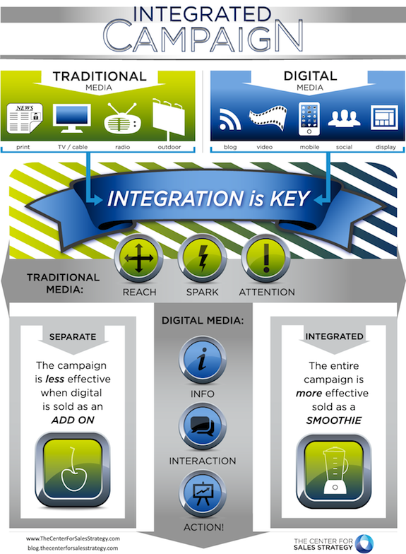 Integrated Marketing Campaign Solution - Infographic | Campaign ...