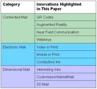 Direct mail incorporating QR Codes, augmented reality (AR