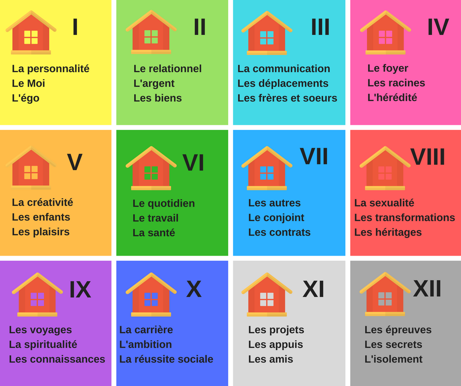 Les 12 Maisons En Astrologie Ceciliastrologue Astrologie Signification Tarot Theme Astrologique