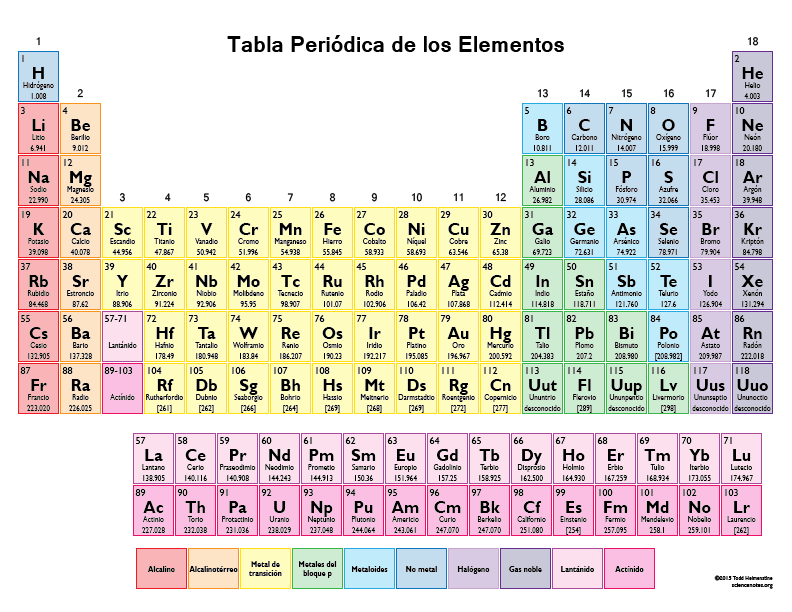 tabla periodica de los elementos en color 2015