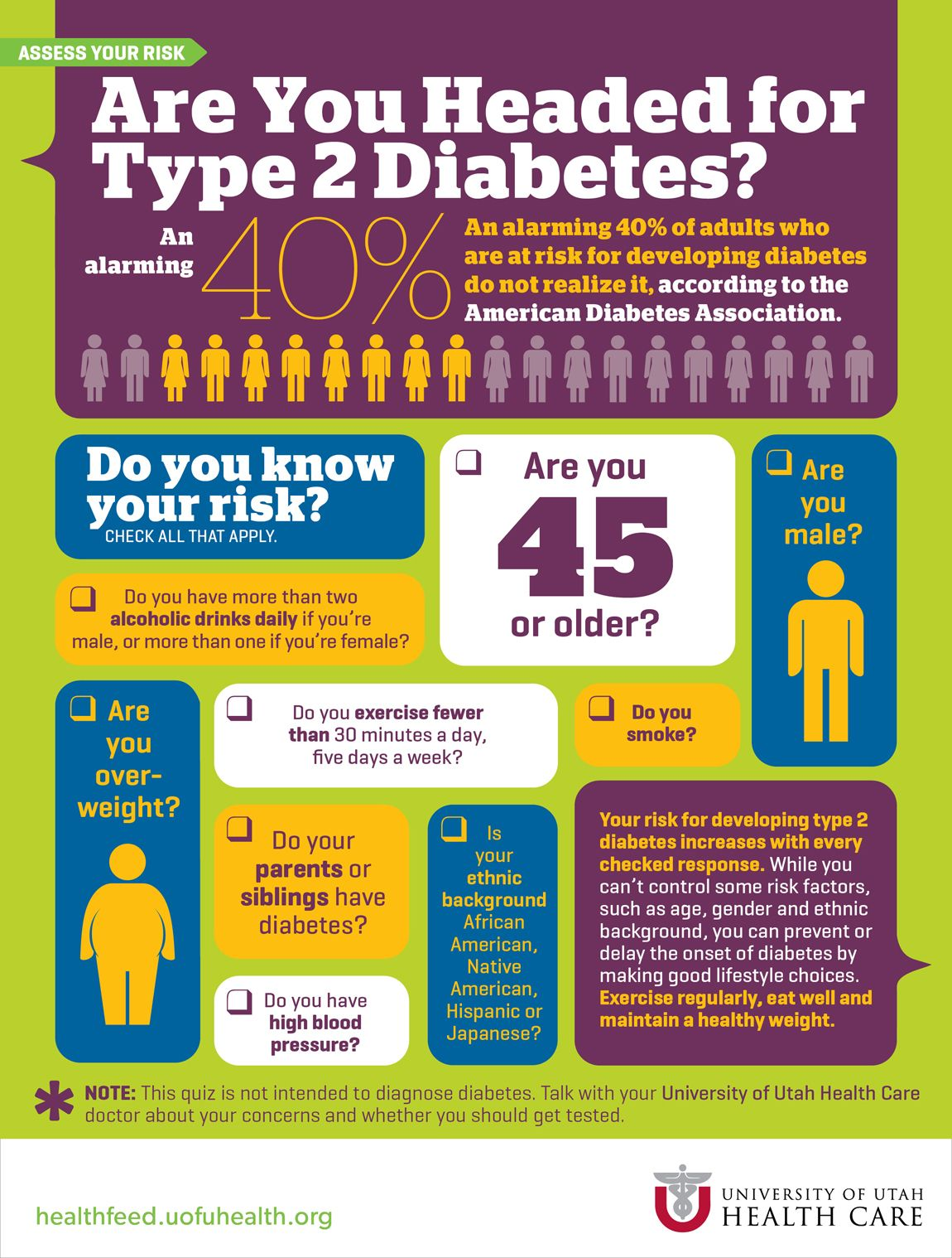 Image result for Is There A Risk That You're Developing Diabetes?