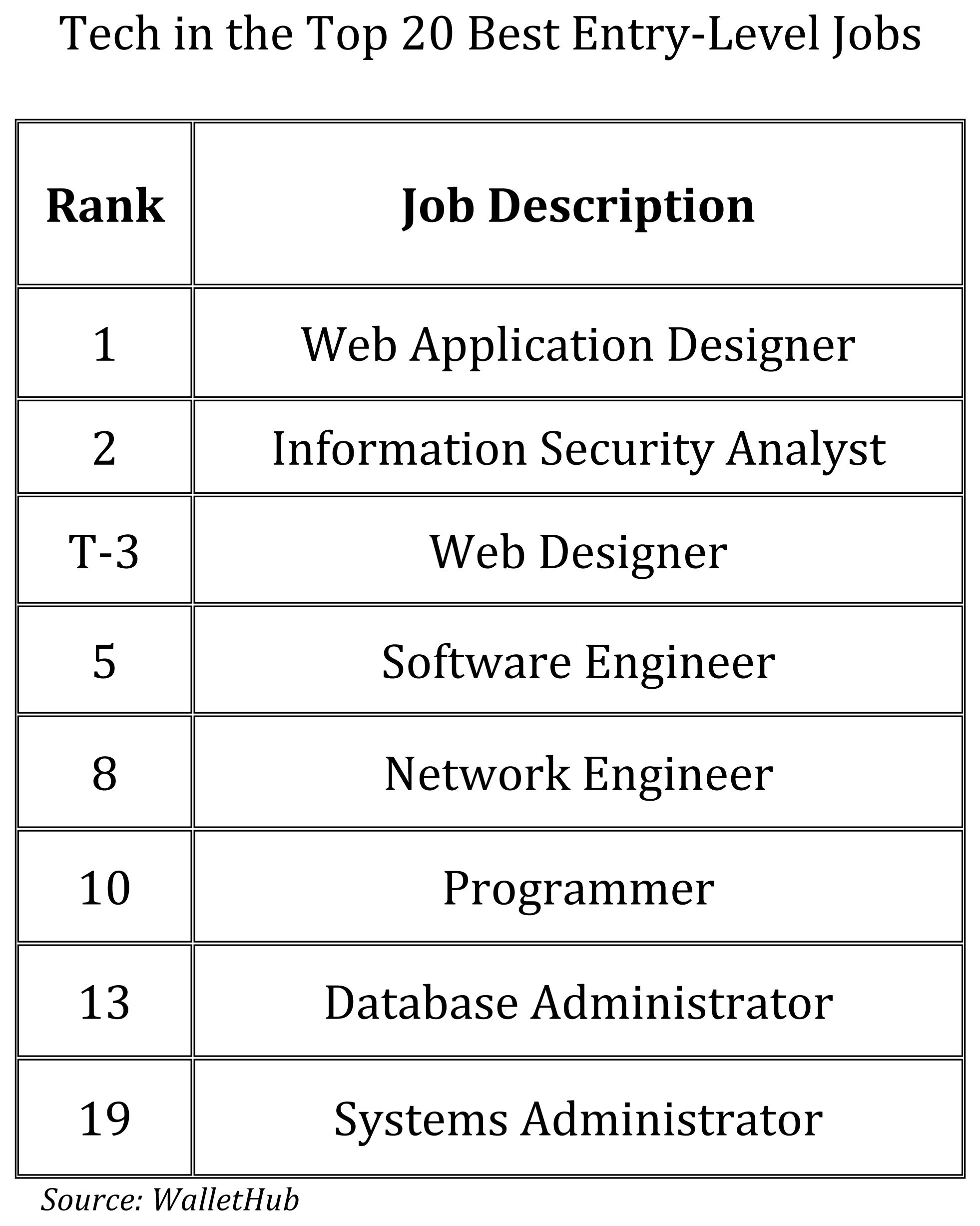 Tech Is The Place To Be For The Top Entry Level Jobs With Images
