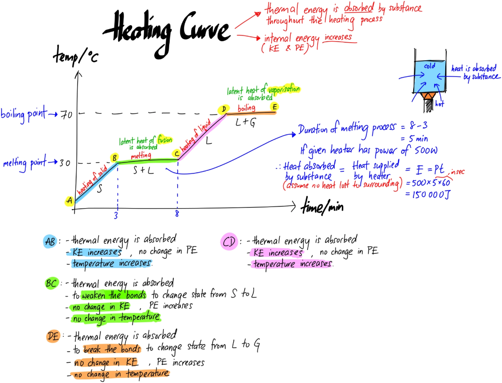 Heating And Cooling Curve Learn Physics Physical Science Physics