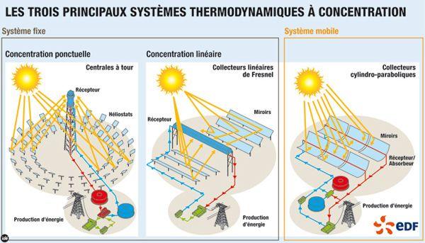 l 39 nergie solaire photovolta que les 3 principaux syst mes thermodynamiques concentration. Black Bedroom Furniture Sets. Home Design Ideas